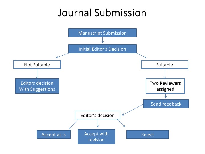 Journal submission diagram 1