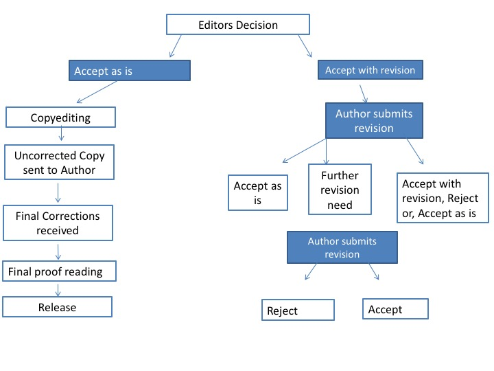 Journal submission diagram 2